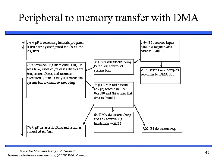 Peripheral to memory transfer with DMA Time 1(a): μP is executing its main program.