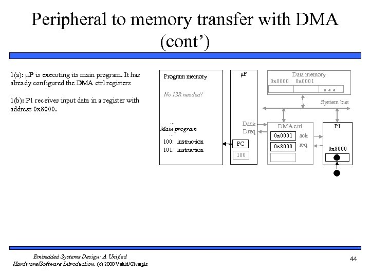 Peripheral to memory transfer with DMA (cont') 1(a): P is executing its main program.