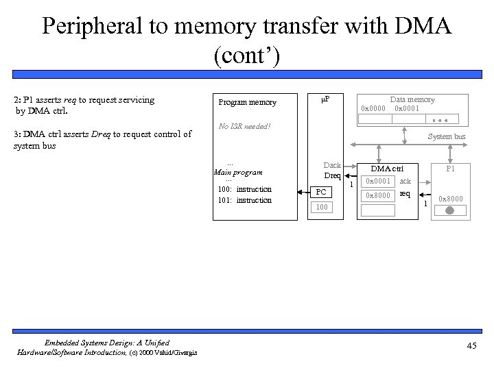 Peripheral to memory transfer with DMA (cont') 2: P 1 asserts req to request