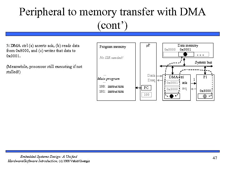 Peripheral to memory transfer with DMA (cont') 5: DMA ctrl (a) asserts ack, (b)