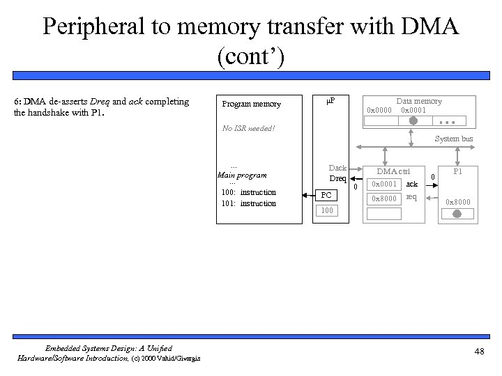 Peripheral to memory transfer with DMA (cont') 6: DMA de-asserts Dreq and ack completing