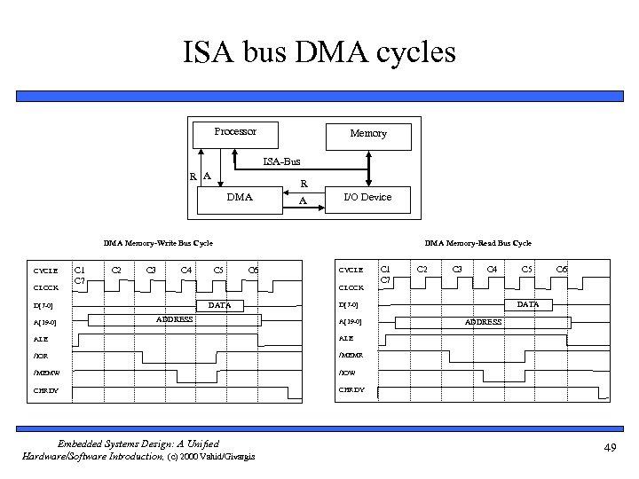 ISA bus DMA cycles Processor Memory ISA-Bus R A R DMA A I/O Device