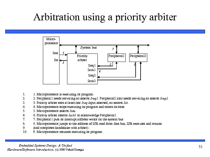 Arbitration using a priority arbiter Microprocessor System bus Inta Int 5 3 7 Peripheral