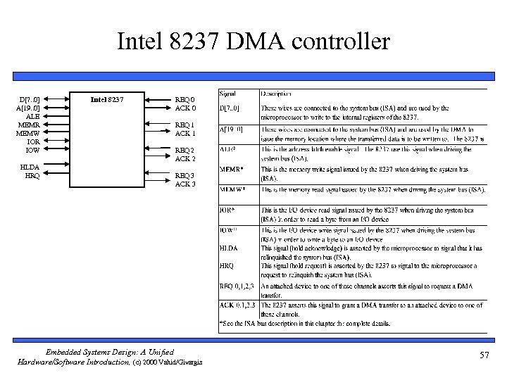 Intel 8237 DMA controller D[7. . 0] A[19. . 0] ALE MEMR MEMW IOR