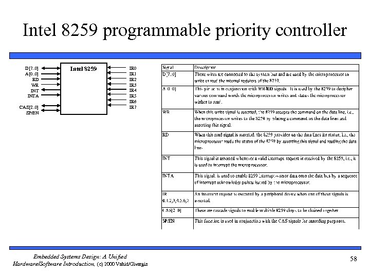 Intel 8259 programmable priority controller D[7. . 0] A[0. . 0] RD WR INTA