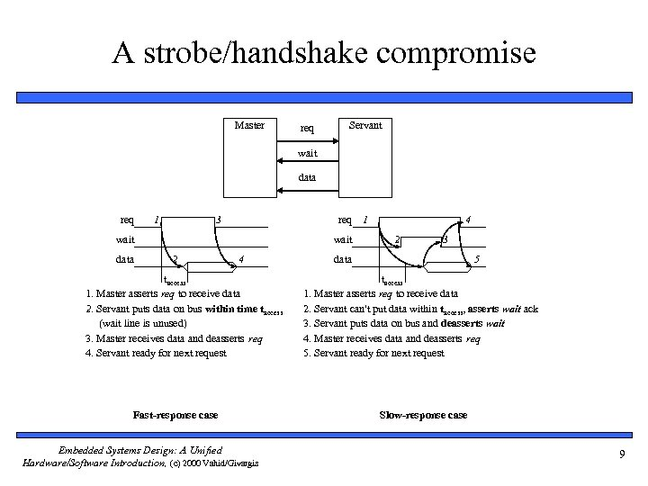 A strobe/handshake compromise Master req Servant wait data req 1 3 req 1 wait