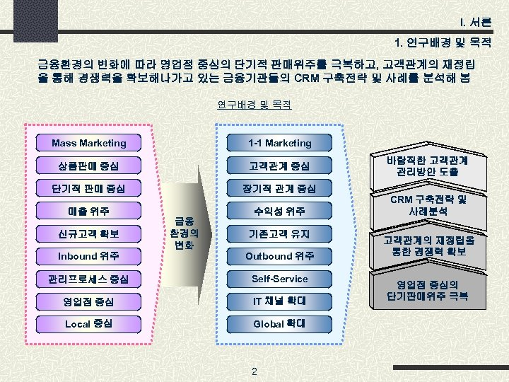 I. 서론 1. 연구배경 및 목적 금융환경의 변화에 따라 영업점 중심의 단기적 판매위주를 극복하고,