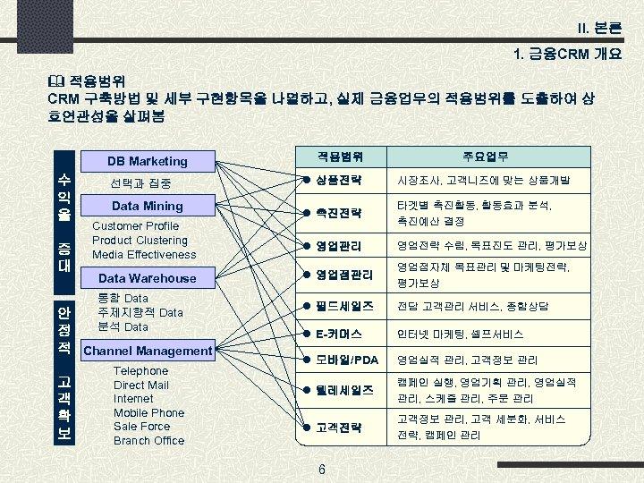 II. 본론 1. 금융CRM 개요 & 적용범위 CRM 구축방법 및 세부 구현항목을 나열하고, 실제