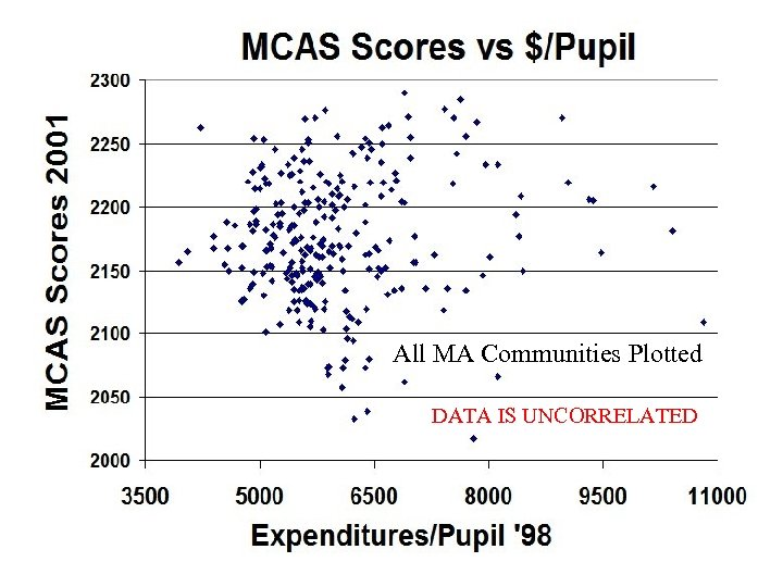 All MA Communities Plotted DATA IS UNCORRELATED