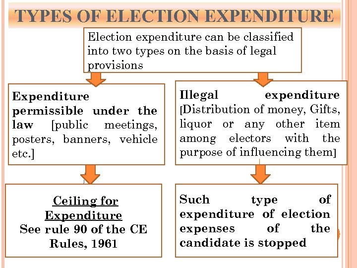 TYPES OF ELECTION EXPENDITURE Election expenditure can be classified into two types on the