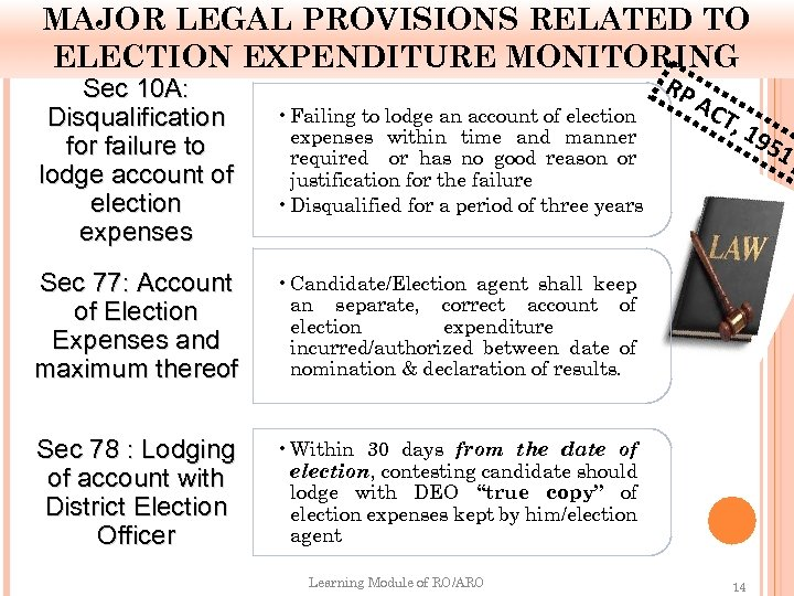 MAJOR LEGAL PROVISIONS RELATED TO ELECTION EXPENDITURE MONITORING Sec 10 A: Disqualification for failure