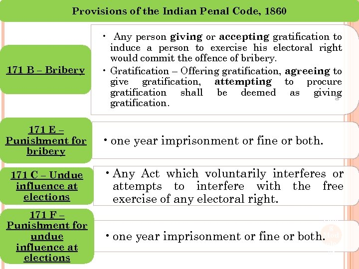 Provisions of the Indian Penal Code, 1860 171 E – Punishment for bribery •