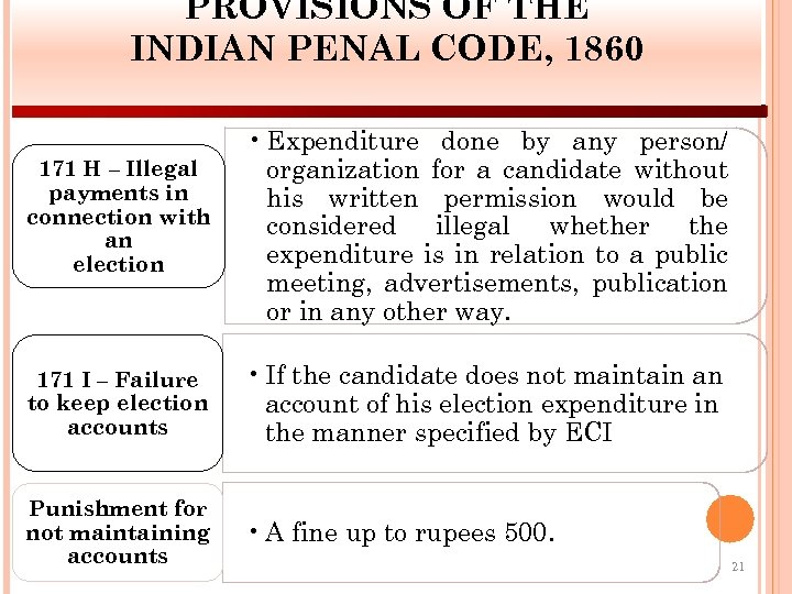 PROVISIONS OF THE INDIAN PENAL CODE, 1860 171 H – Illegal payments in connection