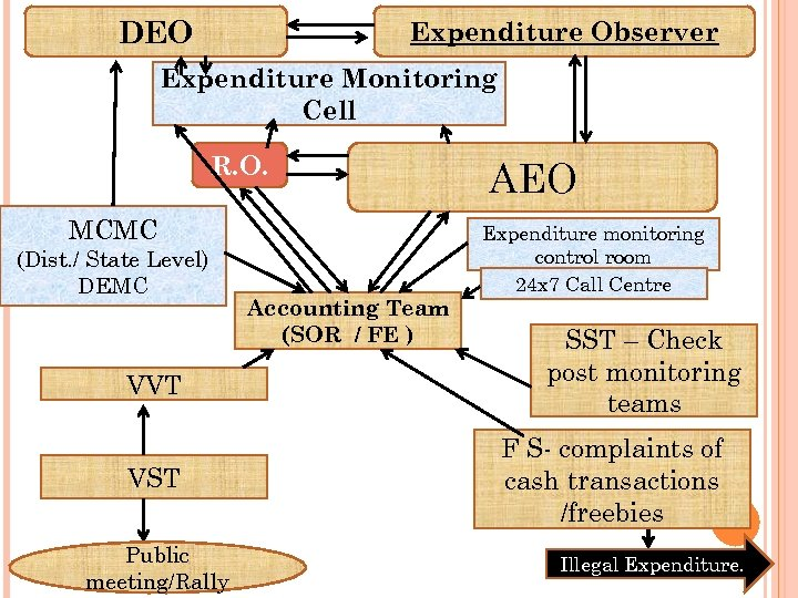DEO Expenditure Observer Expenditure Monitoring Cell R. O. MCMC (Dist. / State Level) DEMC