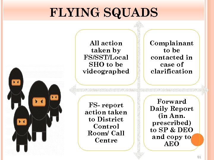 FLYING SQUADS All action taken by FS/SST/Local SHO to be videographed Complainant to be