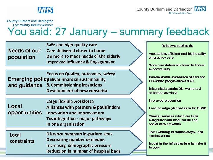 You said: 27 January – summary feedback Needs of our population Safe and high