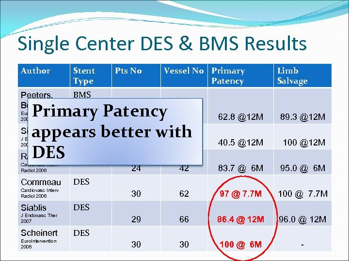 Single Center DES & BMS Results Author Stent Type Peeters, Bosiers Pts No Vessel