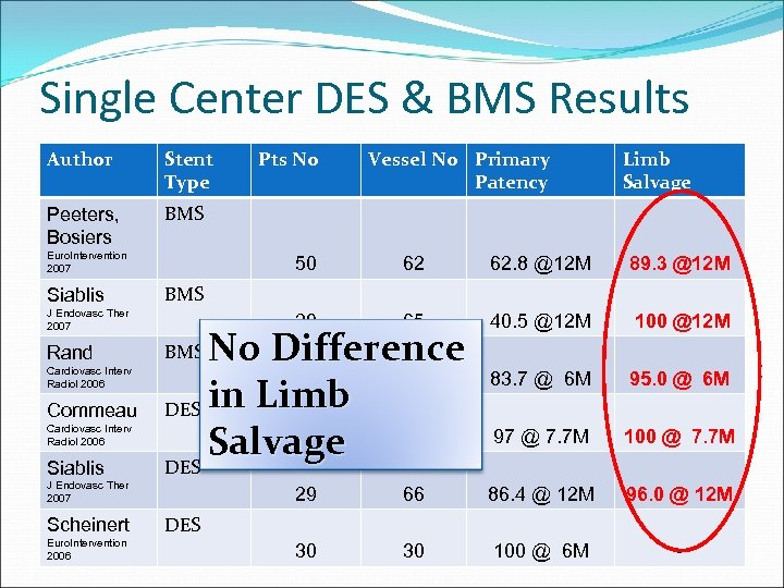 Single Center DES & BMS Results Author Stent Type Peeters, Bosiers BMS Euro. Intervention