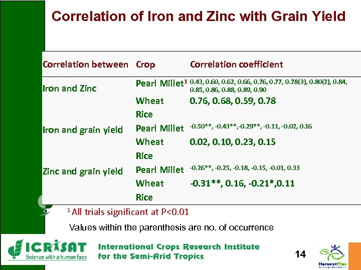 Correlation of Iron and Zinc with Grain Yield Correlation between Crop Iron and Zinc