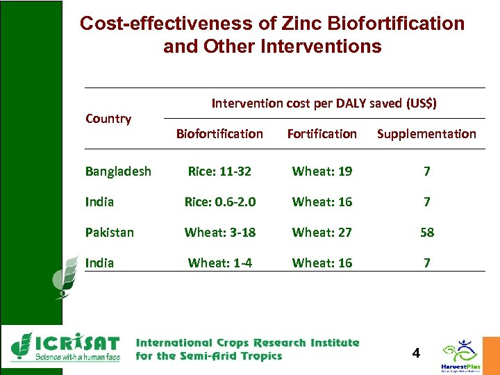 Cost-effectiveness of Zinc Biofortification and Other Interventions Country Intervention cost per DALY saved (US$)