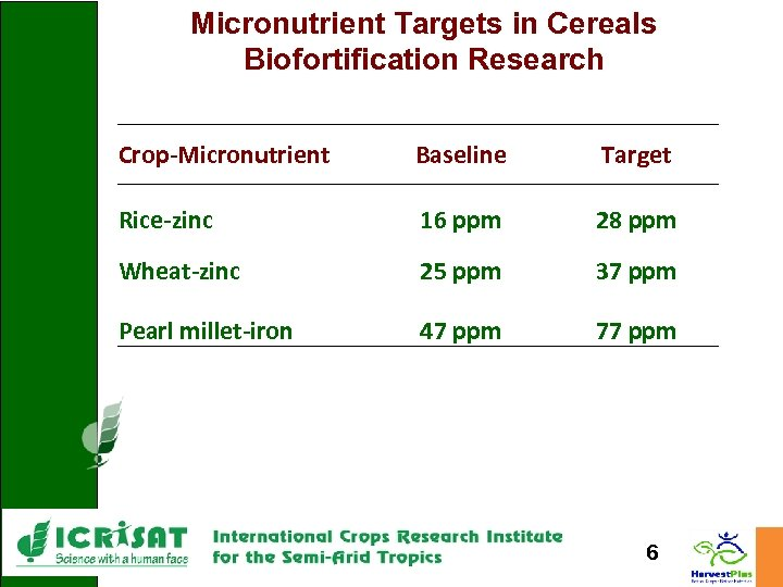 Micronutrient Targets in Cereals Biofortification Research Crop-Micronutrient Baseline Target Rice-zinc 16 ppm 28 ppm