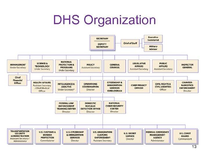 DHS Organization 13