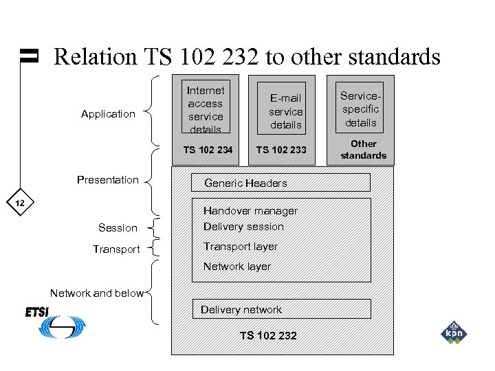 Relation TS 102 232 to other standards Application Internet access service details TS 102
