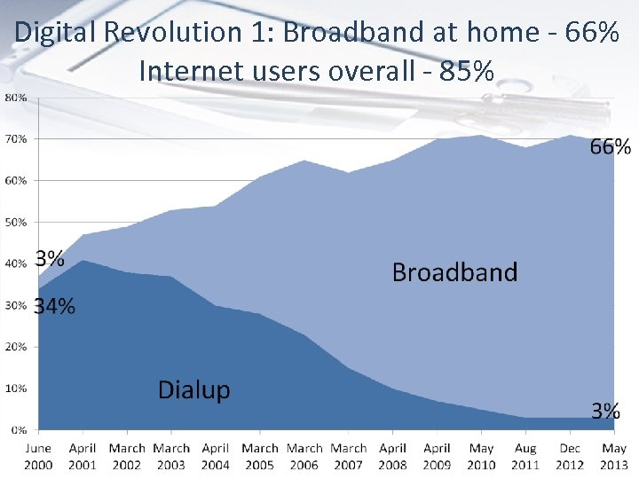 Digital Revolution 1: Broadband at home - 66% Internet users overall - 85%