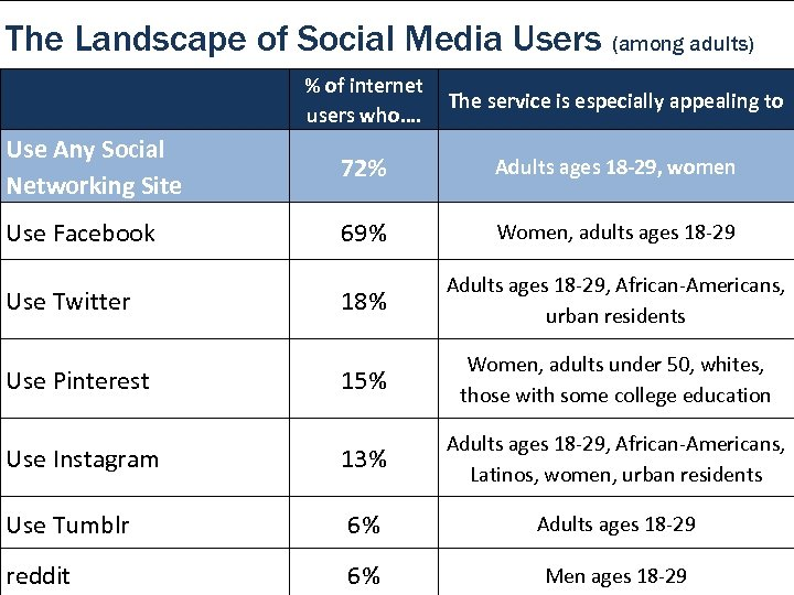 The Landscape of Social Media Users (among adults) % of internet users who…. The