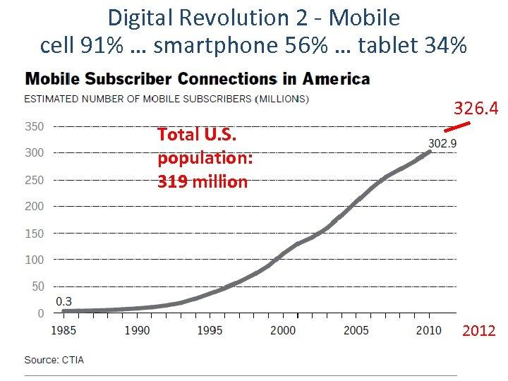 Digital Revolution 2 - Mobile cell 91% … smartphone 56% … tablet 34% 326.