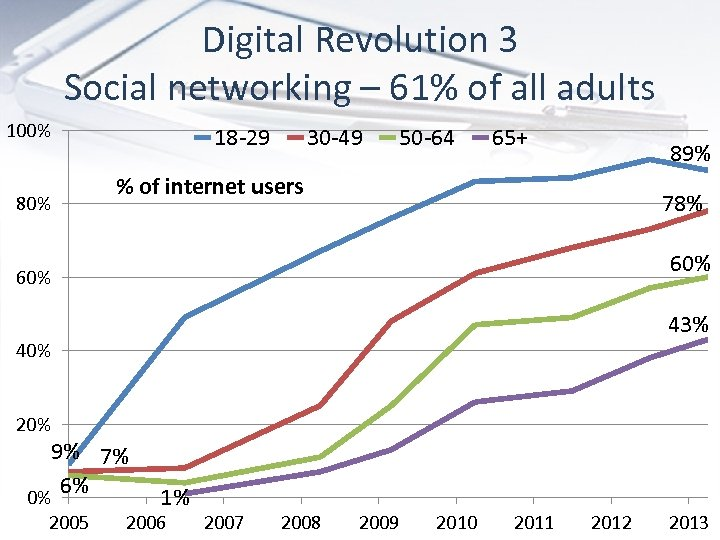 Digital Revolution 3 Social networking – 61% of all adults 100% 80% 18 -29