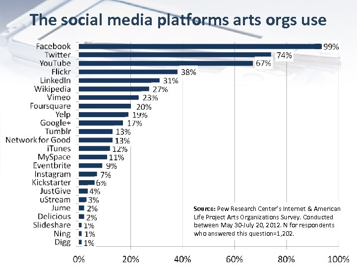 The social media platforms arts orgs use Source: Pew Research Center's Internet & American