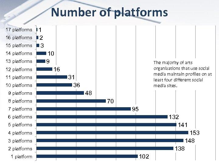 Number of platforms 17 platforms 16 platforms 15 platforms 14 platforms 13 platforms 12