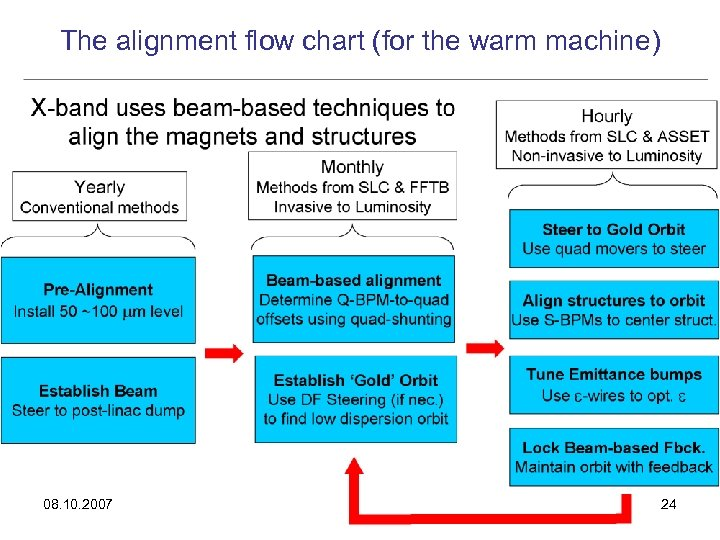 The alignment flow chart (for the warm machine) 08. 10. 2007 24
