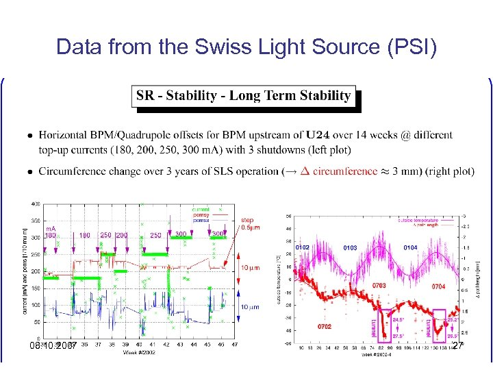 Data from the Swiss Light Source (PSI) 08. 10. 2007 27