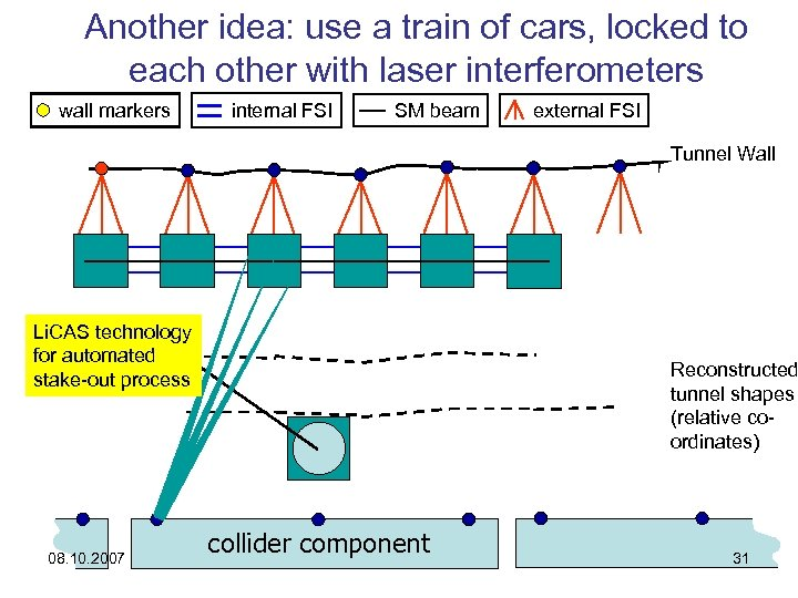 Another idea: use a train of cars, locked to each other with laser interferometers
