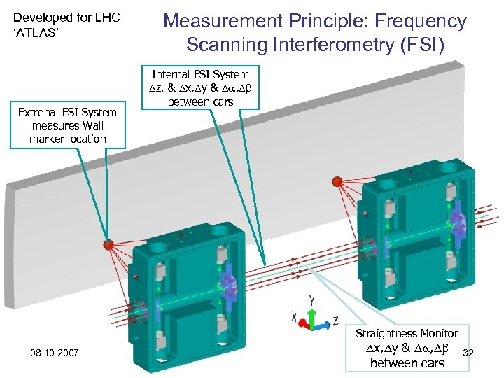 Developed for LHC 'ATLAS' Extrenal FSI System measures Wall marker location Measurement Principle: Frequency