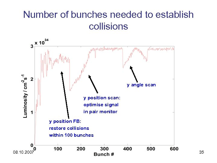 Number of bunches needed to establish collisions y angle scan y position scan: optimise