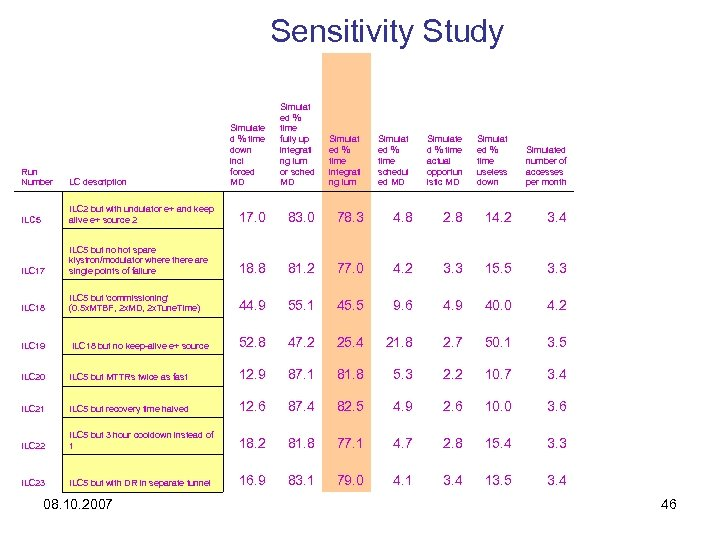 Sensitivity Study Simulate d % time down incl forced MD Simulat ed % time