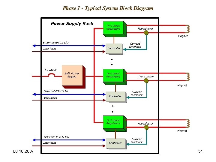 Phase 1 - Typical System Block Diagram 08. 10. 2007 51
