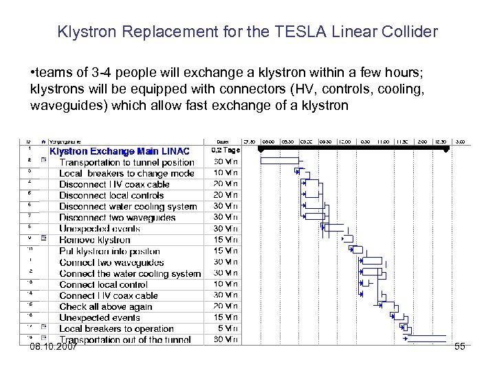 Klystron Replacement for the TESLA Linear Collider • teams of 3 -4 people will