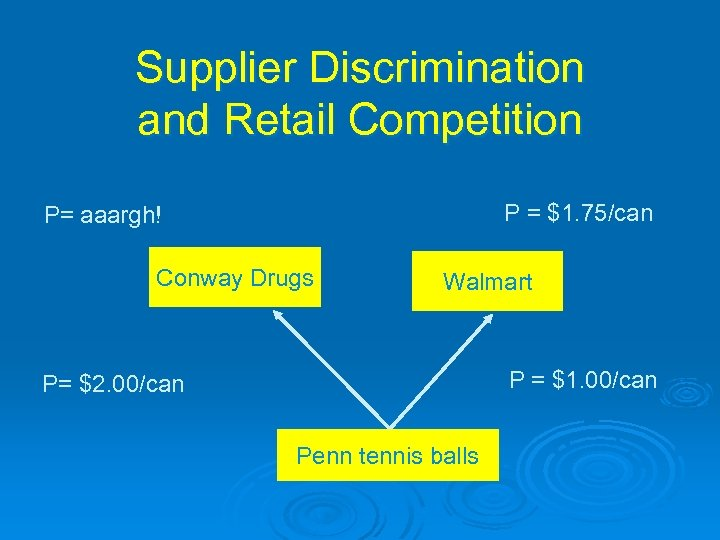 Supplier Discrimination and Retail Competition P = $1. 75/can P= aaargh! Conway Drugs Walmart