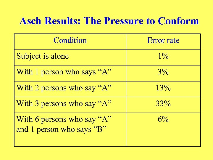 Asch Results: The Pressure to Conform Condition Error rate Subject is alone 1% With