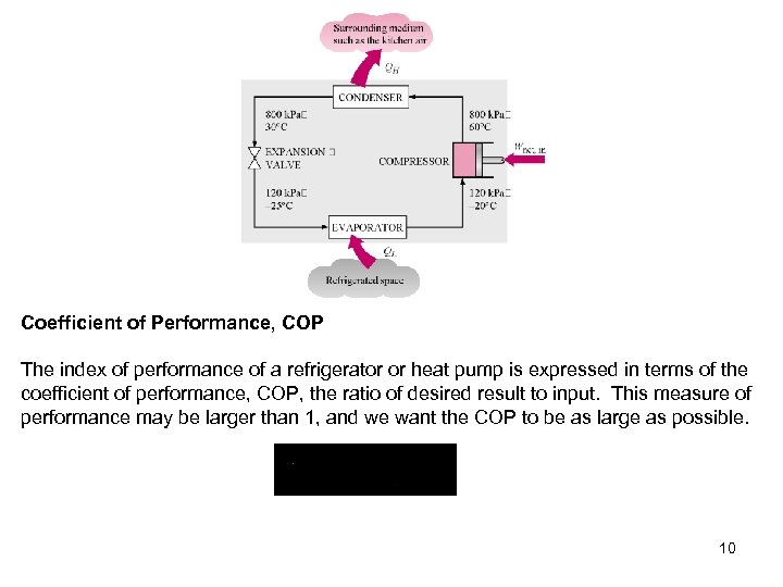 Coefficient of Performance, COP The index of performance of a refrigerator or heat pump