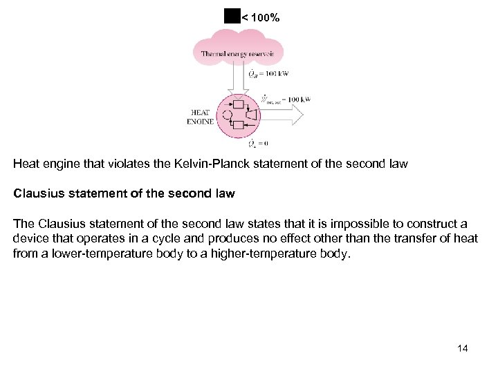 < 100% Heat engine that violates the Kelvin-Planck statement of the second law Clausius