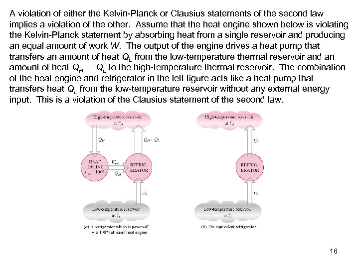 A violation of either the Kelvin-Planck or Clausius statements of the second law implies