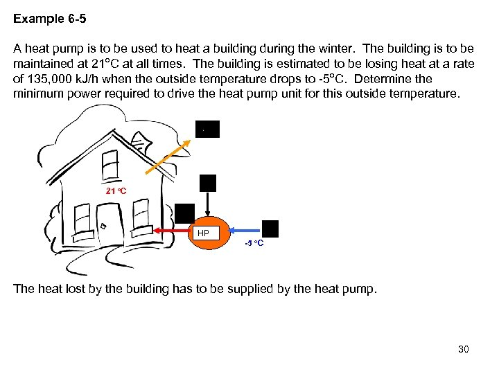 Example 6 -5 A heat pump is to be used to heat a building