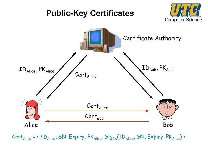 Public-Key Certificates Computer Science Certificate Authority IDAlice, PKAlice Cert. Alice IDBob, PKBob Cert. Alice