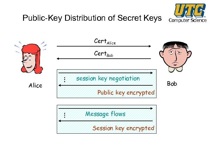 Public-Key Distribution of Secret Keys Computer Science Cert. Alice Cert. Bob … Alice session