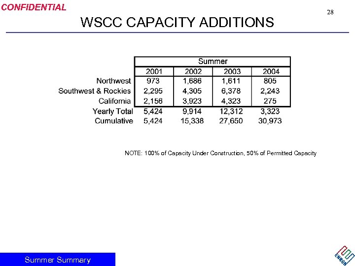 CONFIDENTIAL WSCC CAPACITY ADDITIONS NOTE: 100% of Capacity Under Construction, 50% of Permitted Capacity